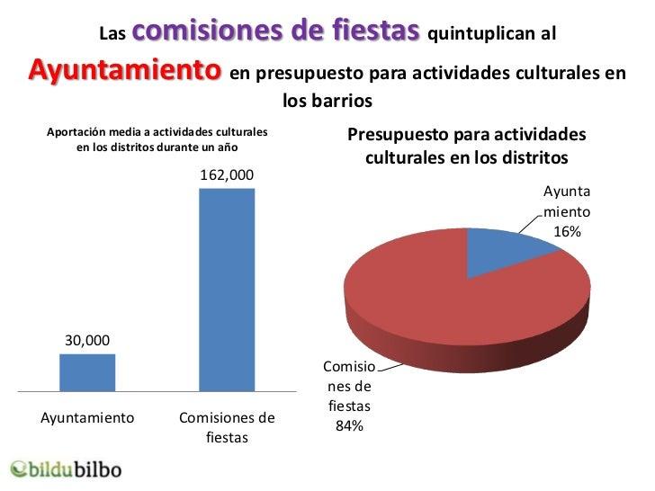 Las comisiones                     de fiestas quintuplican alAyuntamiento en presupuesto para actividades culturales en   ...