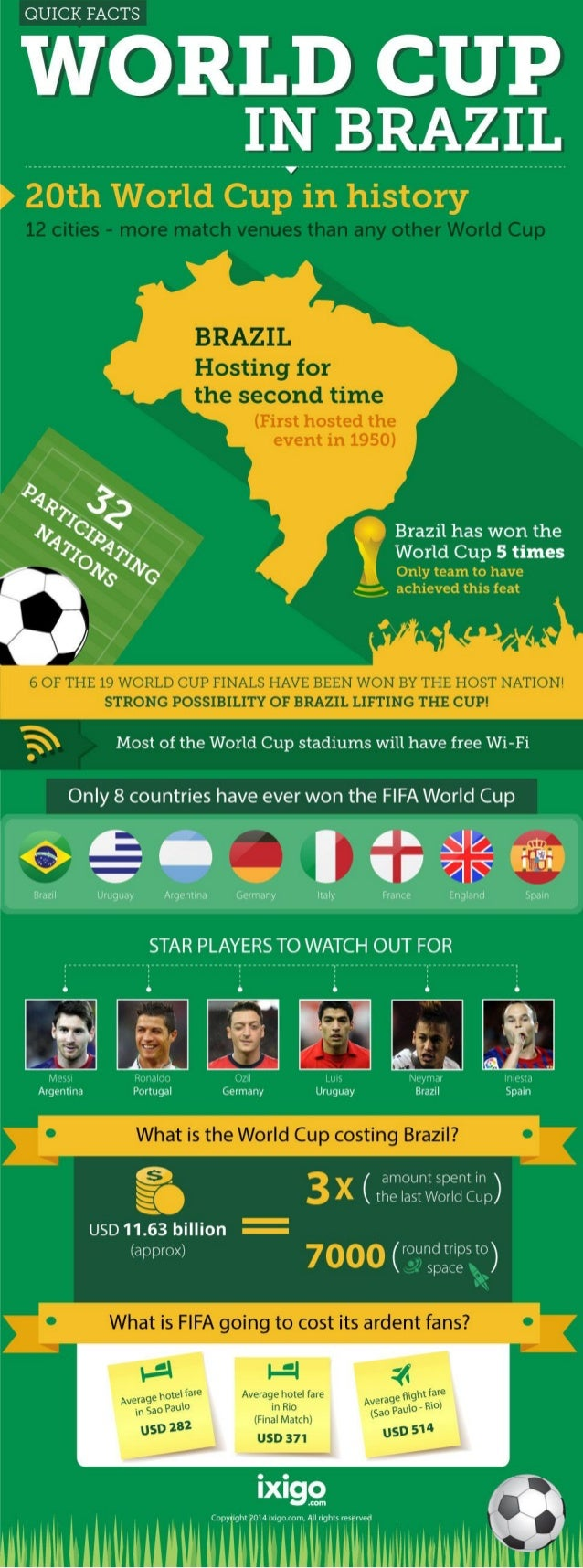 Quick Facts - 2014 FIFA World Cup