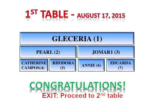 GLECERIA (1) PEARL (2) JOMAR1 (3) CATHERINE CAMPOS(4) RHODORA (5) ANNIE (6) EDUARDA (7)