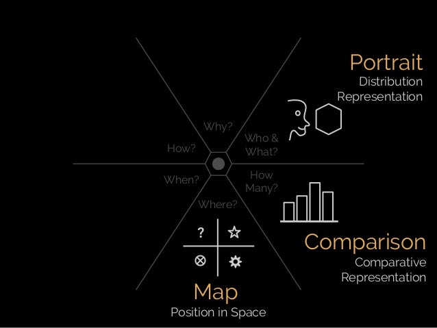 Fifth Elephant 2014 talk - Crafting Visual Stories with Data