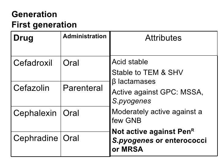 Oral Cephalosporins