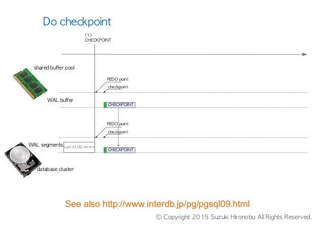 database cluster WAL buffer WAL segments (1) CHECKPOINT REDO point checkpoint CHECKPOINT CHECKPOINT REDO point checkpoint ...