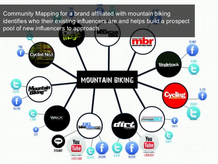 Community Mapping for a brand affiliated with mountain biking identifies who their existing influencers are and helps buil...