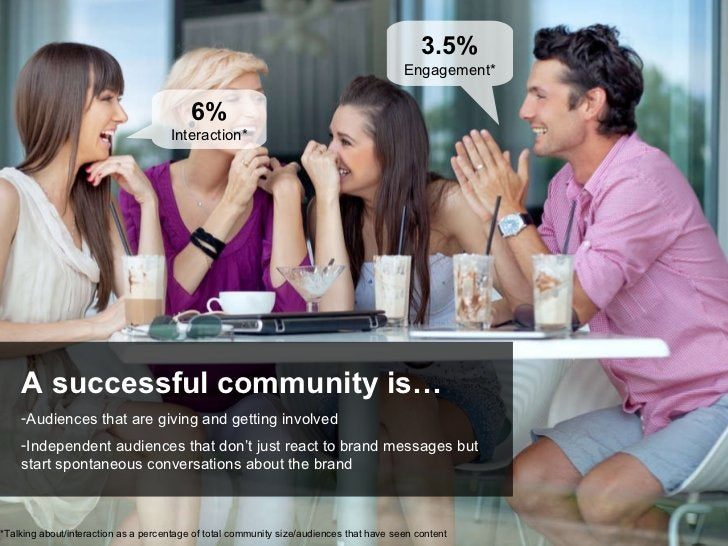 6%   Interaction* 3.5%   Engagement* <ul><li>A successful community is… </li></ul><ul><li>Audiences that are giving and ge...