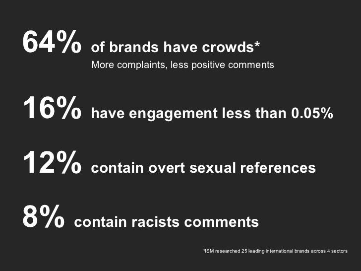 64%  of brands have crowds* More complaints, less positive comments 16%  have engagement less than 0.05% 12%  contain over...