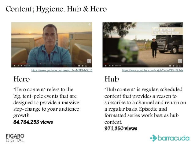 """Content; Hygiene, Hub & Hero Hygiene Hygiene or """"help content"""" means your channel's basic, always-on videos. These could i..."""