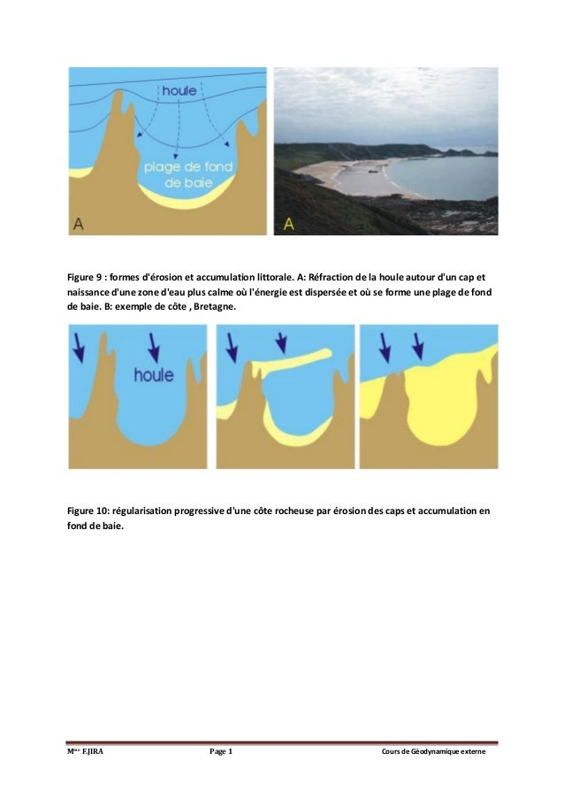 Mme F.JIRA Page 1 Cours de Géodynamique externe Figure 9 : formes d'érosion et accumulation littorale. A: Réfraction de la...