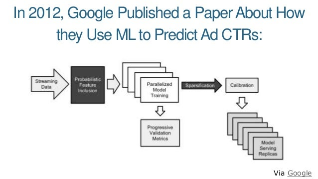 In 2012, Google Published a PaperAbout How they Use ML to Predict Ad CTRs: Via Google