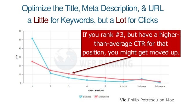 Optimize the Title, Meta Description, & URL a Little for Keywords, but a Lot for Clicks If you rank #3, but have a higher-...