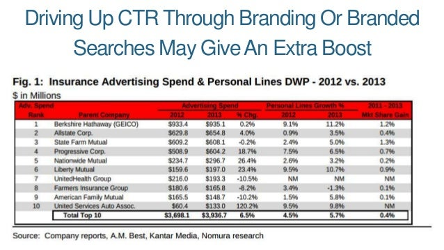 Driving Up CTR Through Branding Or Branded Searches May GiveAn Extra Boost