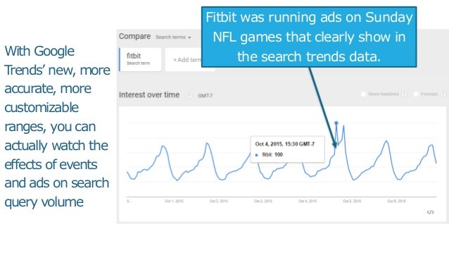 With Google Trends' new, more accurate, more customizable ranges, you can actually watch the effects of events and ads on ...