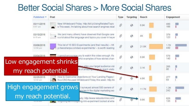 Better Social Shares > More Social Shares High engagement grows my reach potential. Low engagement shrinks my reach potent...