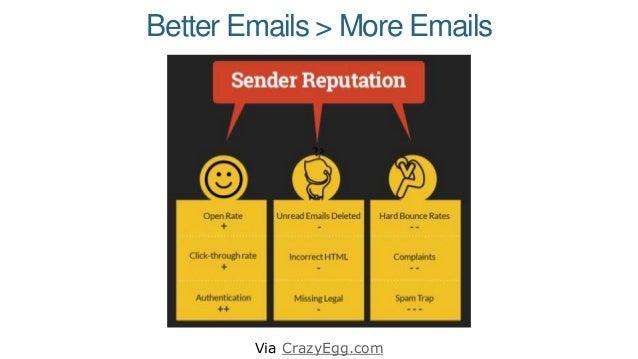Better Emails > More Emails Via CrazyEgg.com