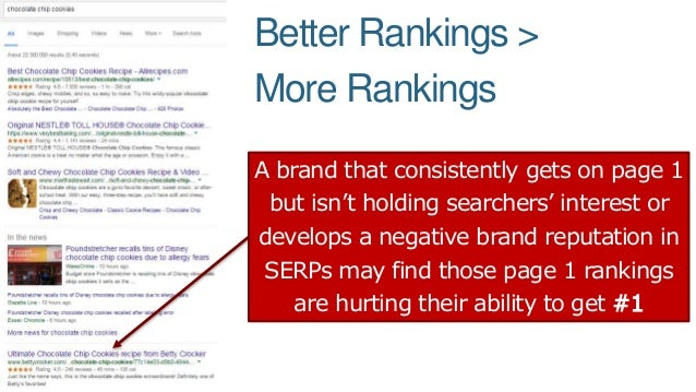 Better Rankings > More Rankings A brand that consistently gets on page 1 but isn't holding searchers' interest or develops...