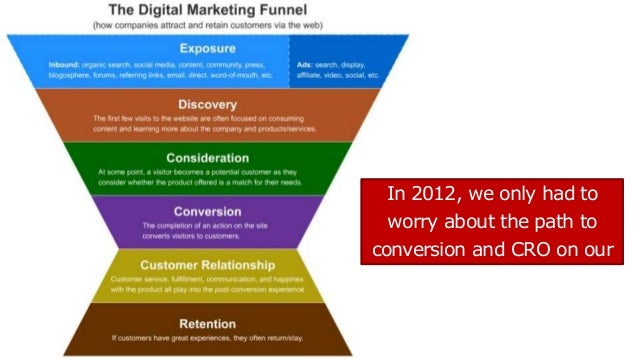 In 2012, we only had to worry about the path to conversion and CRO on our own sites.