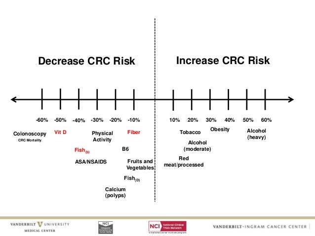 colorectal cancer risk amp risk reduction jan 2017 crcwebinar