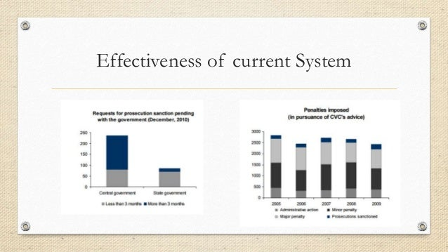 Effectiveness of current System