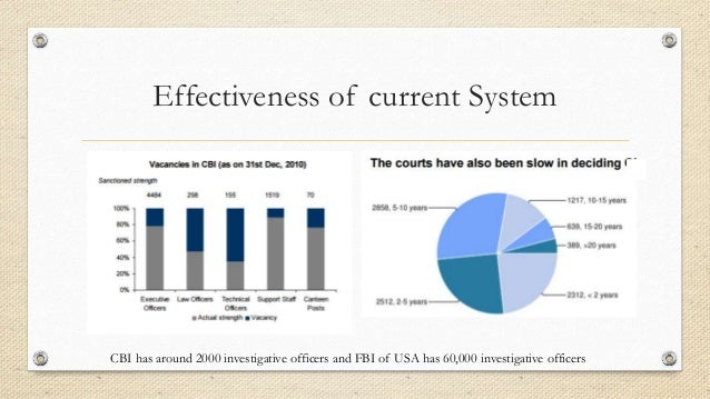 Effectiveness of current System CBI has around 2000 investigative officers and FBI of USA has 60,000 investigative officers