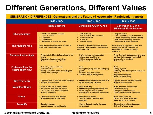 the different generations - 638×479