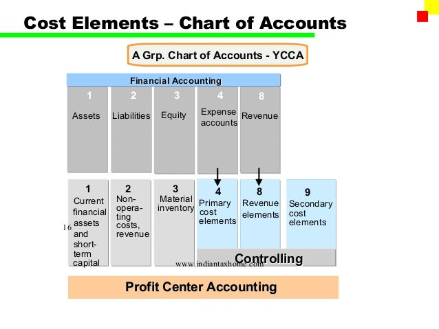 how towards give class graph and or chart with debts through sap