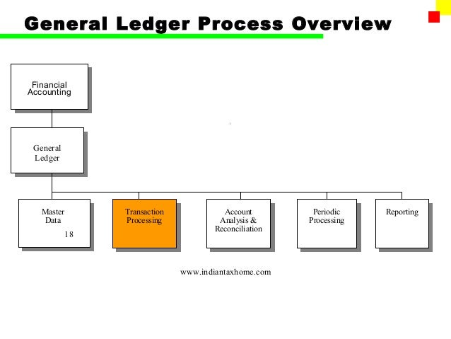 sap fi glgeneral ledger process overview financialaccounting