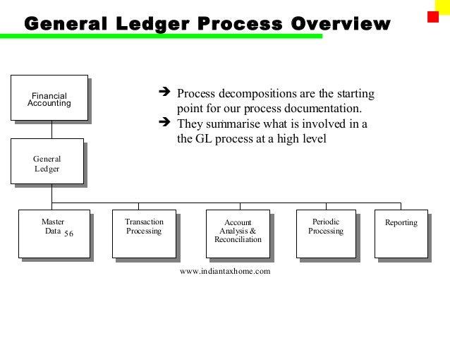 process flow diagram general ledger data wiring diagram today Risk Management Process Flow Diagram process flow diagram general ledger wiring diagram erp diagram general ledger process flow chart medium sap