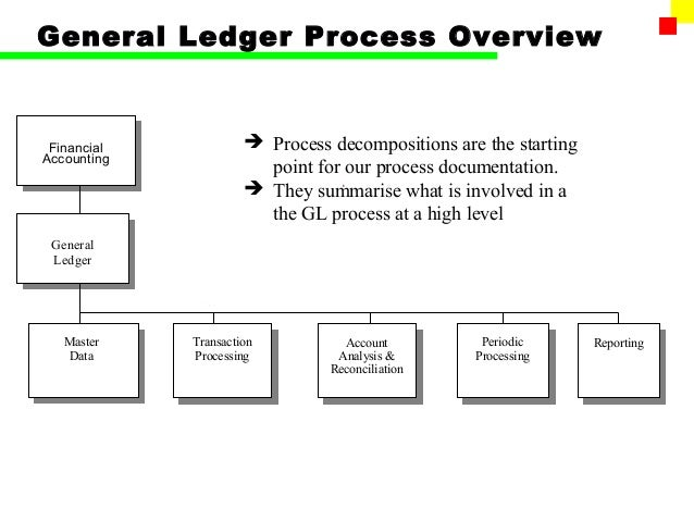 ledger financial