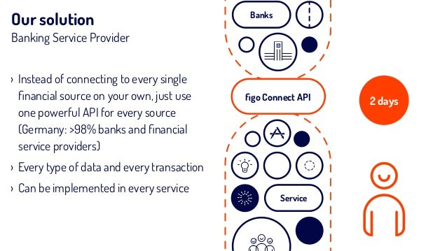 Our solution Banking Service Provider 2 days › Instead of connecting to every single financial source on your own, just use...