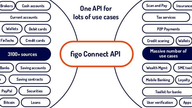 figo Connect API3100+ sources Credit cards Saving accounts Debit cardsWallets FinTechs Saving contracts Securities Loans Cu...