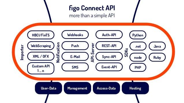 figo Connect API more than a simple API Notification Sync-API Event-API REST-API Auth-API E-Mail SMS Push WebhooksHBCI/FinTS...