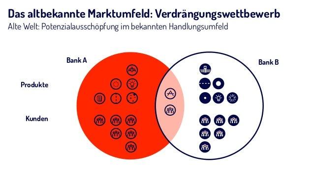 Das altbekannte Marktumfeld: Verdrängungswettbewerb Alte Welt: Potenzialausschöpfung im bekannten Handlungsumfeld Bank BBa...