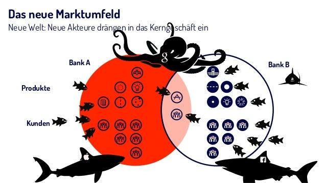 Das neue Marktumfeld Neue Welt: Neue Akteure drängen in das Kerngeschäft ein Bank BBank A Kunden Produkte