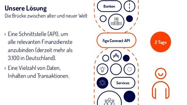 figo Connect API3.100 Finanz-Quellen Credit cards Savings account Debit cardsWallets rances Account transactions Account ow...