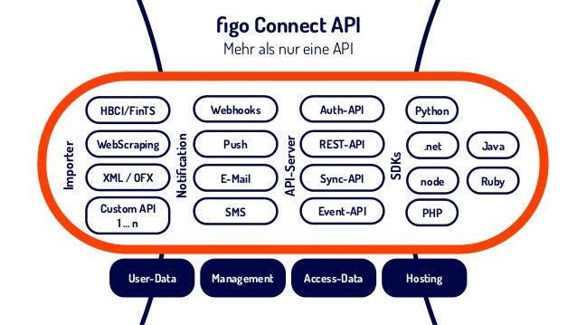 Ausgewählte Partner Unsere figo Connect API ist die Basis für neue Produkte und Geschäftsmodelle unser Partner Ohne figo hät...