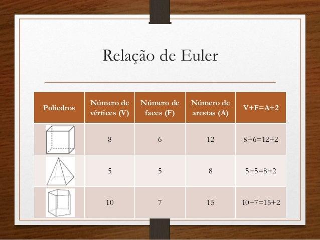 Resultado de imagem para relação de euler