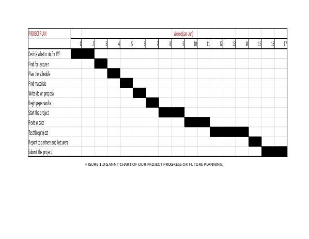 FIGURE 1.0 GANNT CHART OF OUR PROJECT PROGRESS OR FUTURE PLANNING. PROJECTPLAN MONTHS weeksWeeks(Jan-Jun) 1 2 3 4 5 6 7 8 ...