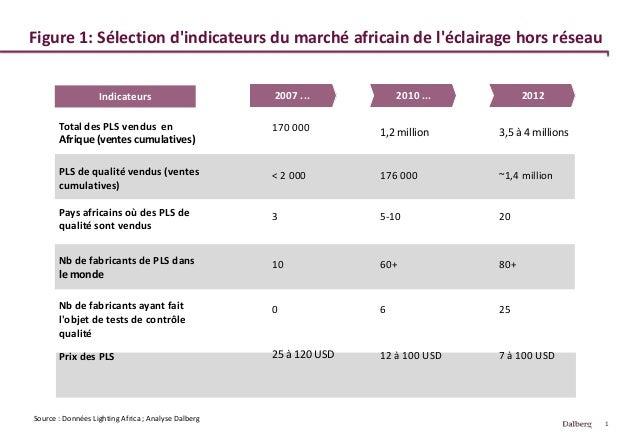 1 Figure 1: Sélection d'indicateurs du marché africain de l'éclairage hors réseau 2007 ... Source : Données Lighting Afric...