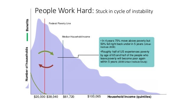 Benefits $20,000 $38,040 $100,065$61,720 Household Income (quintiles) Numberofhouseholds • In 4 years 75% move above pover...