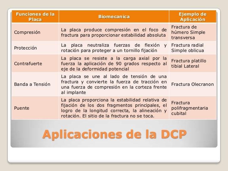 Aplicaciones de la DCP<br />