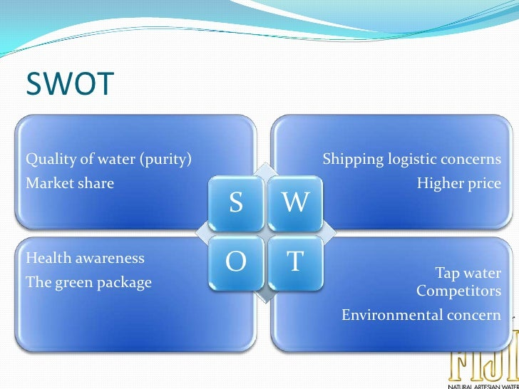 swot analysis for bobble bottle Swot analysis is the focus upon the strengths, weaknesses, opportunities and threats facing a business internally and externally to enable a swot analysis to be carried out, research into bottled water companies current and future positions need to completed.