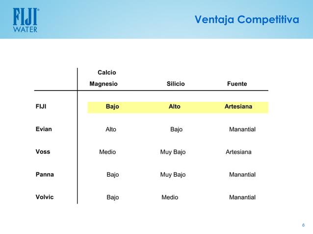 Ventaja Competitiva           Calcio         Magnesio     Silicio        FuenteFIJI         Bajo     Alto           Artesi...
