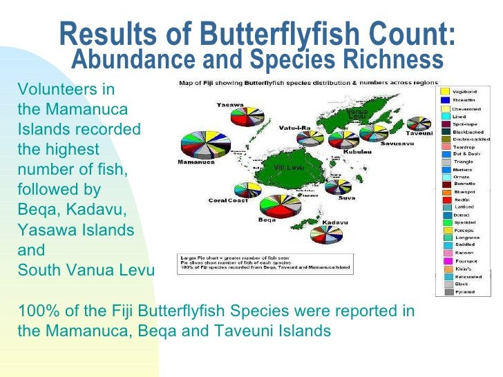 Results of Butterflyfish Count: Abundance and Species Richness Volunteers in  the Mamanuca Islands recorded  the highest  ...