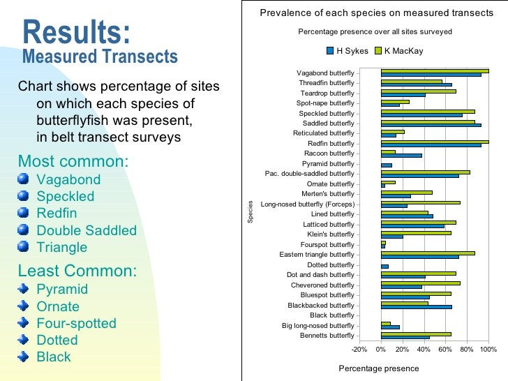 Results: Measured Transects <ul><li>Chart shows percentage of sites on which each species of butterflyfish was present,  i...