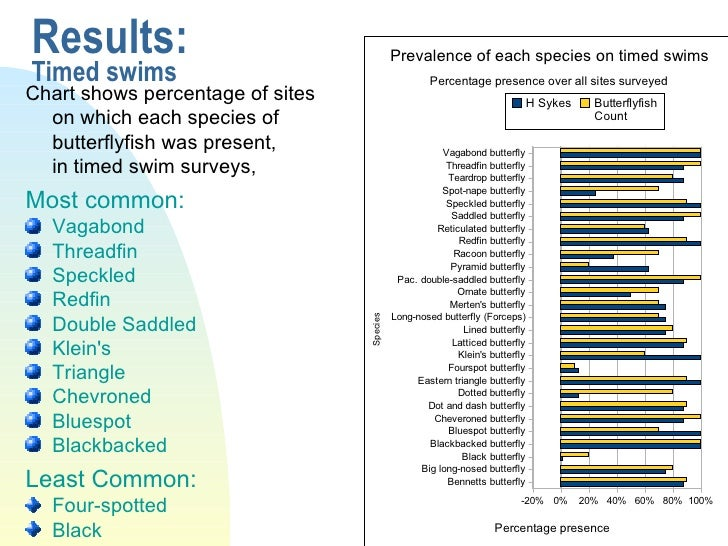 Results: Timed swims <ul><li>Chart shows percentage of sites  on which each species of butterflyfish was present,  in time...