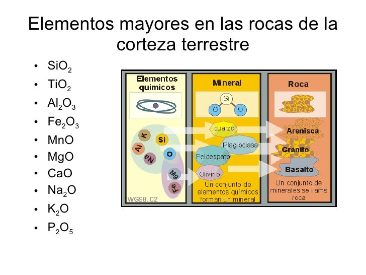 Elementos mayores en las rocas de la corteza terrestre <ul><li>SiO 2 </li></ul><ul><li>TiO 2 </li></ul><ul><li>Al 2 O 3 </...