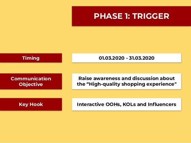"""PHASE 1: TRIGGER Timing Communication Objective 01.03.2020 - 31.03.2020 Raise awareness and discussion about the """"High-qua..."""