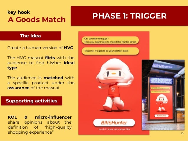 13 PHASE 1: TRIGGERA Goods Match key hook Create a human version of HVG The HVG mascot flirts with the audience to find hi...
