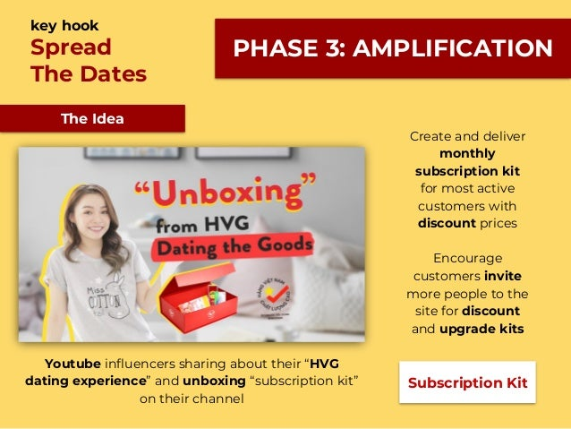 The Idea Spread The Dates key hook Subscription Kit Create and deliver monthly subscription kit for most active customers ...