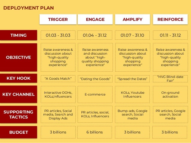 TIMING OBJECTIVE SUPPORTING TACTICS BUDGET KEY CHANNEL TRIGGER ENGAGE AMPLIFY REINFORCE 01.03 - 31.03 01.04 - 31.12 01.07 ...