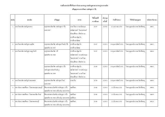 รายชื่อสถาบันที่ไดรับการรับรองมาตรฐานหลักสูตรและมาตรฐานการผลิต ปริญญาทางการศึกษา (หลักสูตร 5 ป)  ลําดับ  สถาบัน  ปริญญา ...